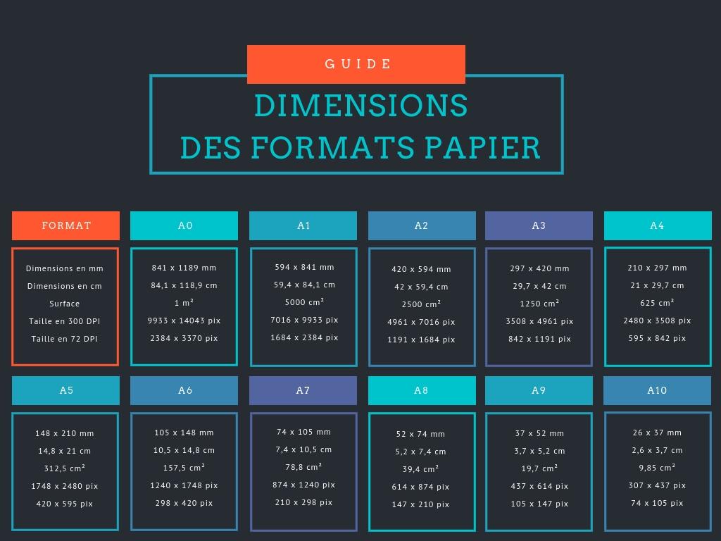 tout savoir sur les dimensions des formats de papier
